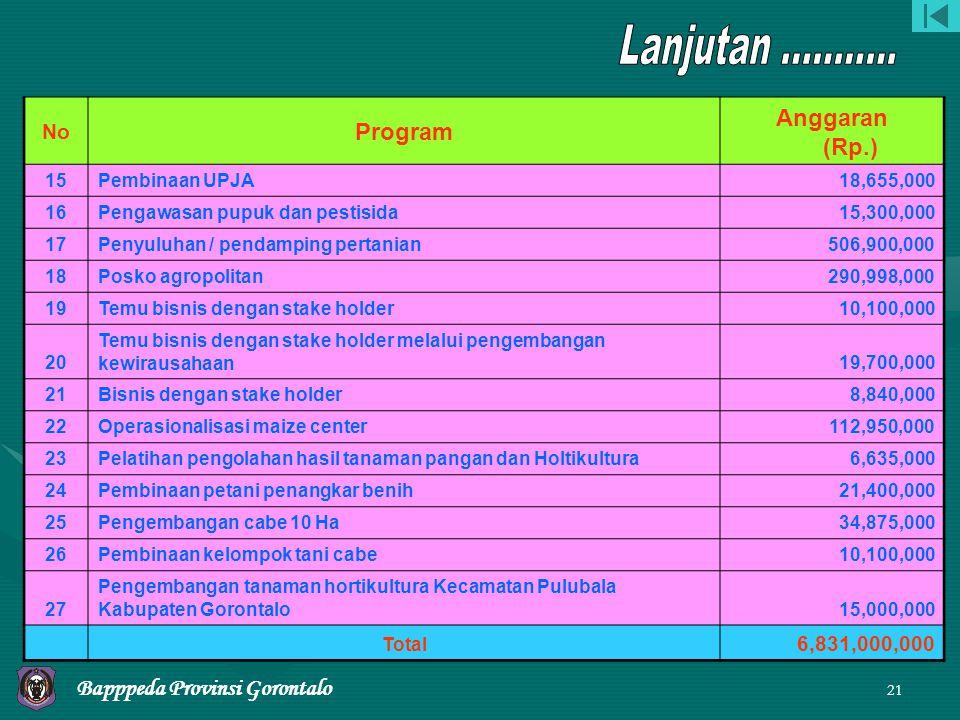 Lanjutan ........... Anggaran (Rp.) Program