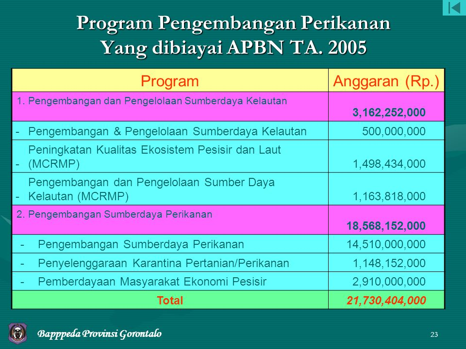 Program Pengembangan Perikanan Yang dibiayai APBN TA. 2005