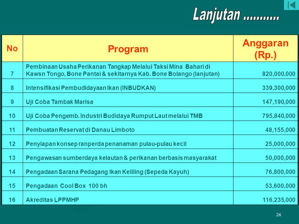 Lanjutan ........... Anggaran (Rp.) Program No 7