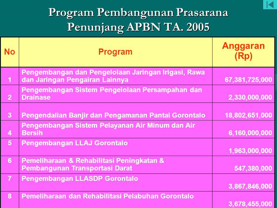 Program Pembangunan Prasarana Penunjang APBN TA. 2005