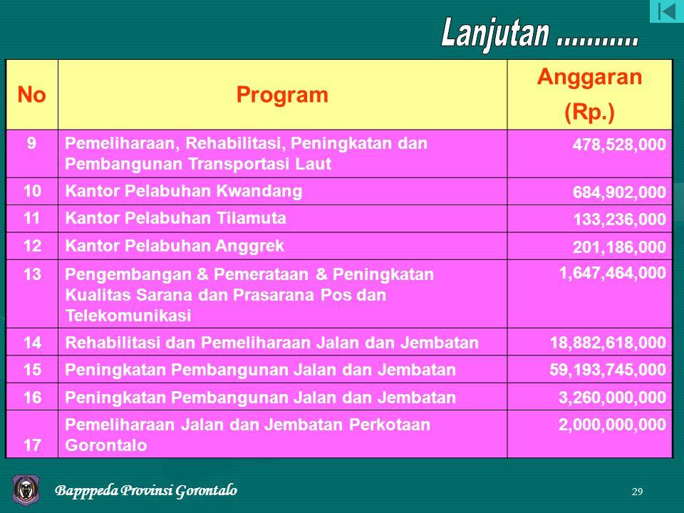 Lanjutan ........... No Program Anggaran (Rp.) 9