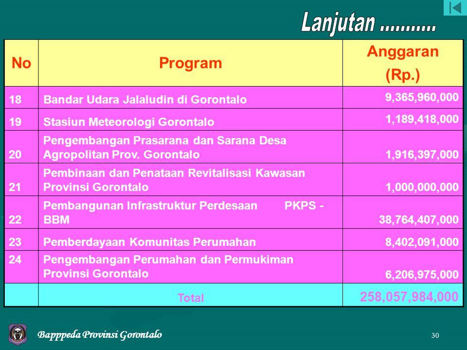 Lanjutan ........... No Program Anggaran (Rp.) 258,057,984,000 18