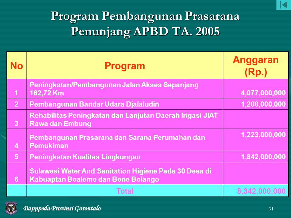 Program Pembangunan Prasarana Penunjang APBD TA. 2005