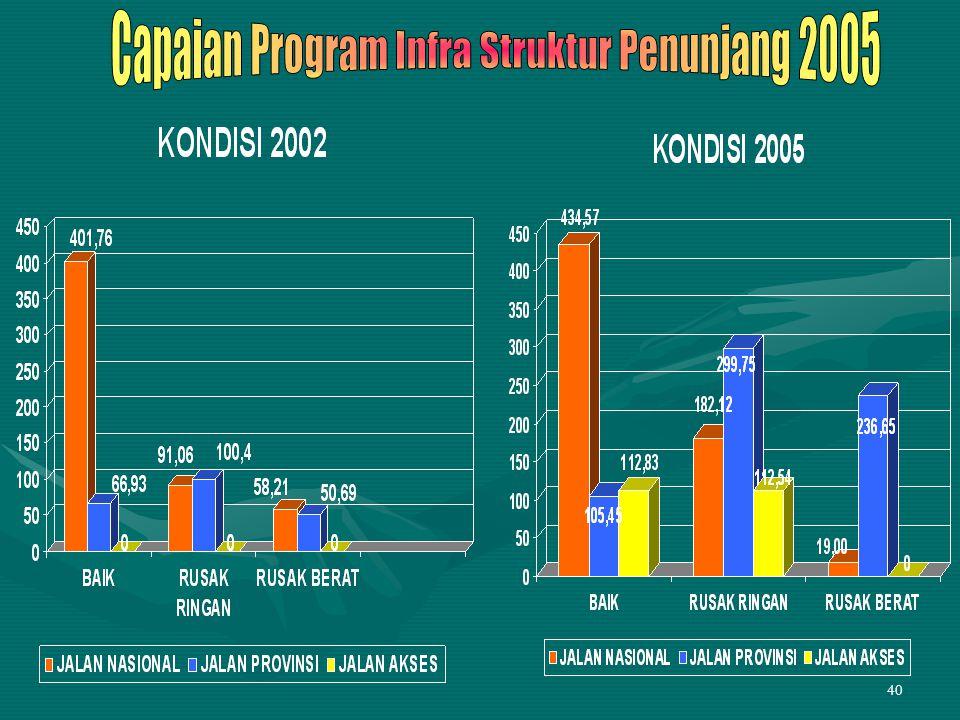 Capaian Program Infra Struktur Penunjang 2005
