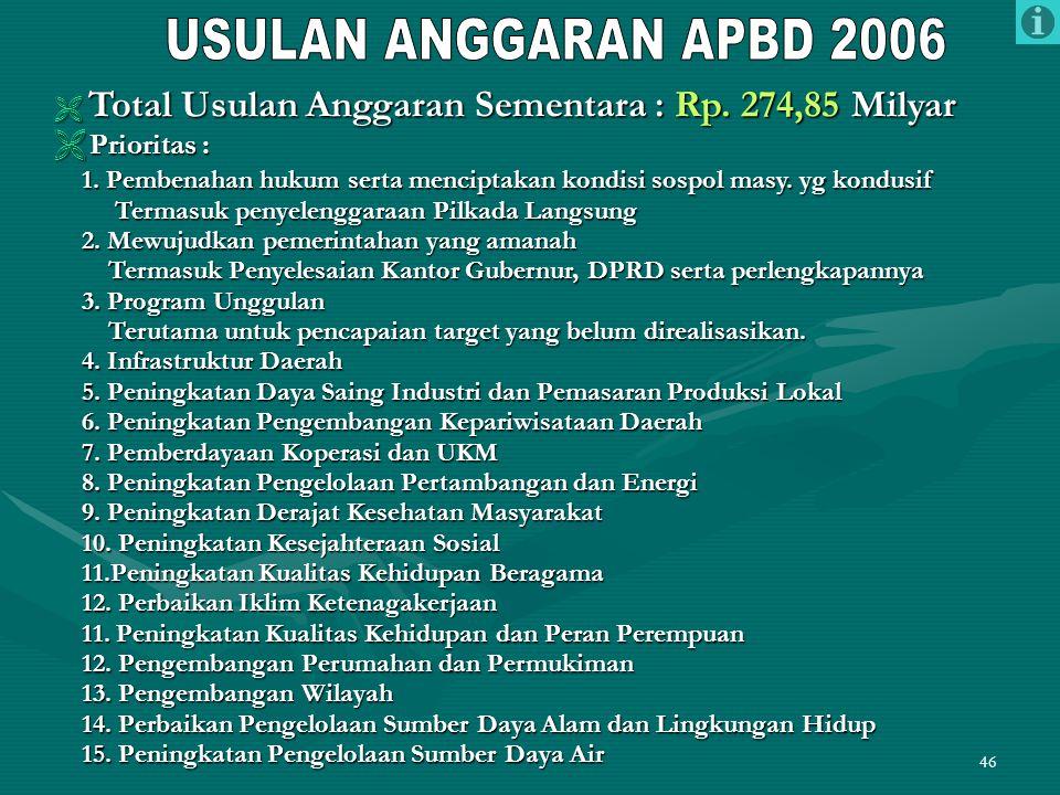 USULAN ANGGARAN APBD 2006 Prioritas :