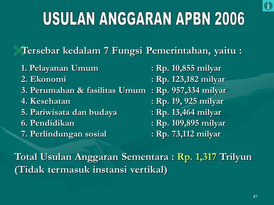 dan pengamanan pantai USULAN ANGGARAN APBN 2006. Tersebar kedalam 7 Fungsi Pemerintahan, yaitu : 1. Pelayanan Umum : Rp. 10,855 milyar.