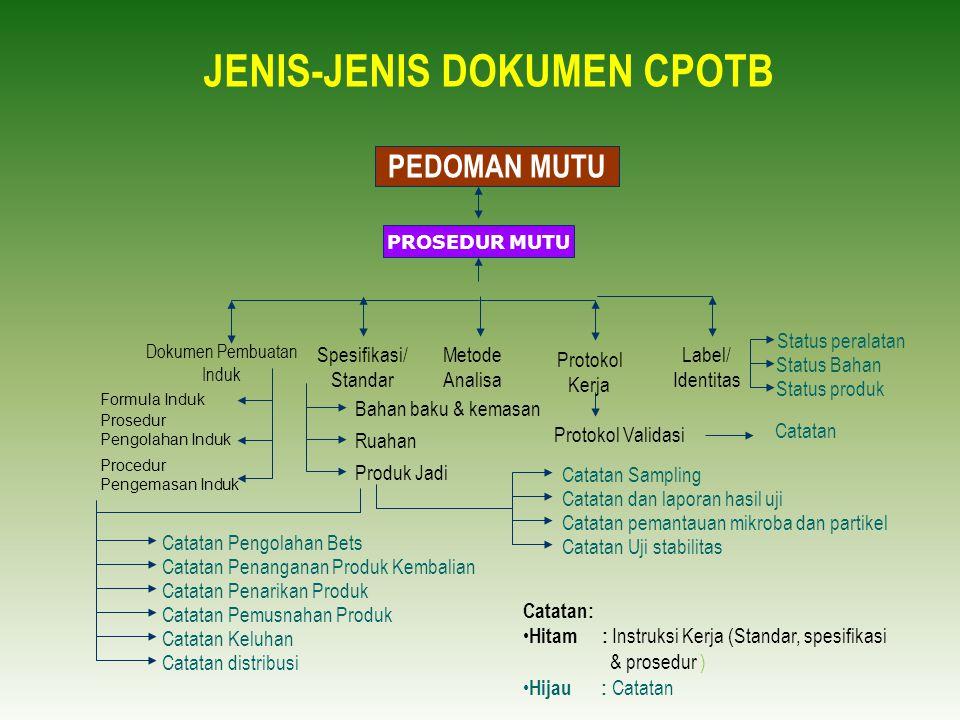 JENIS-JENIS DOKUMEN CPOTB