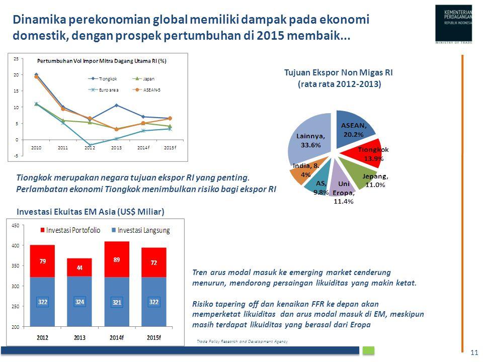 Tujuan Ekspor Non Migas RI Investasi Ekuitas EM Asia (US$ Miliar)