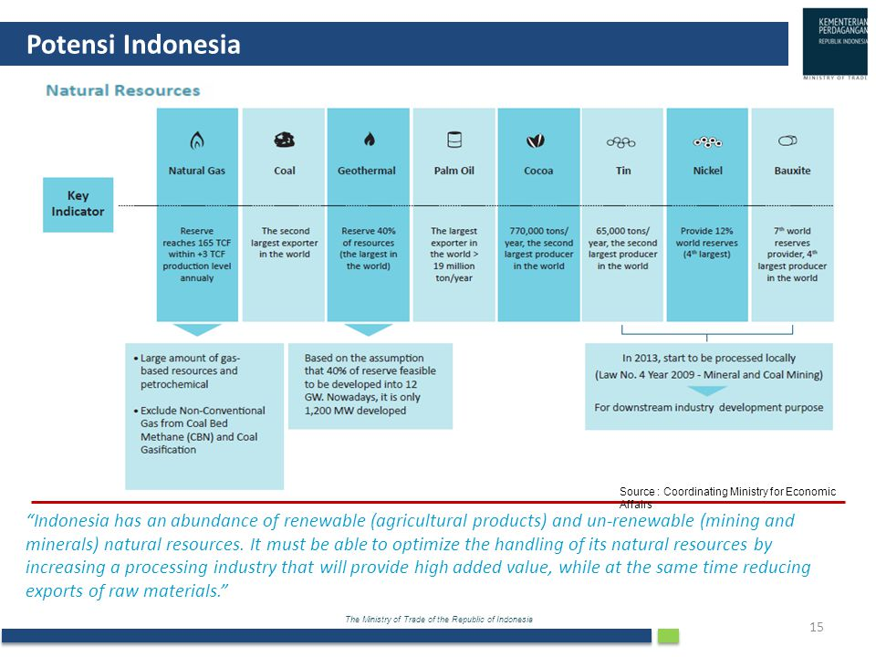 Potensi Indonesia Source : Coordinating Ministry for Economic Affairs.