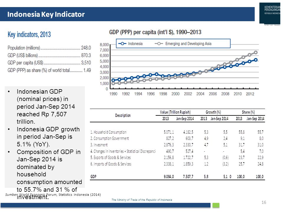 Indonesia Key Indicator