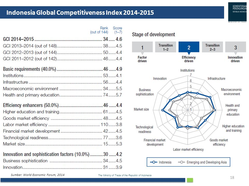 Indonesia Global Competitiveness Index 2014-2015