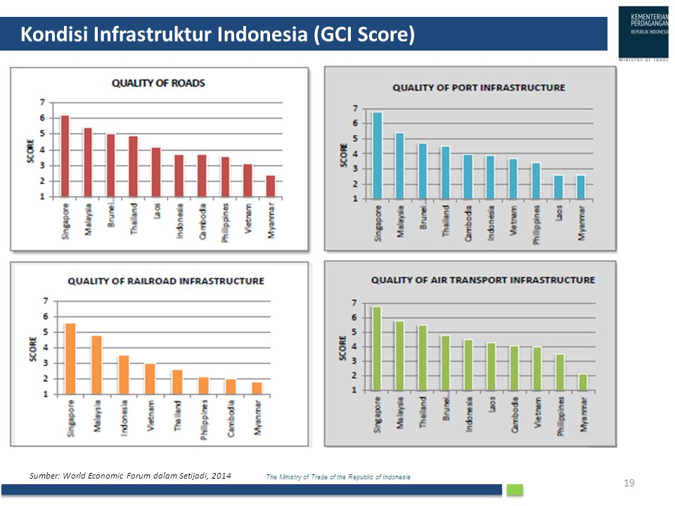Kondisi Infrastruktur Indonesia (GCI Score)