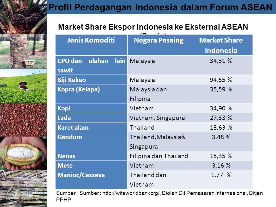 Profil Perdagangan Indonesia dalam Forum ASEAN