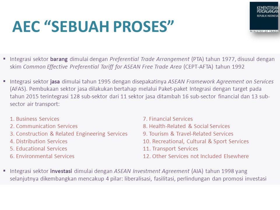 4/8/2017 4:36 PM AEC SEBUAH PROSES