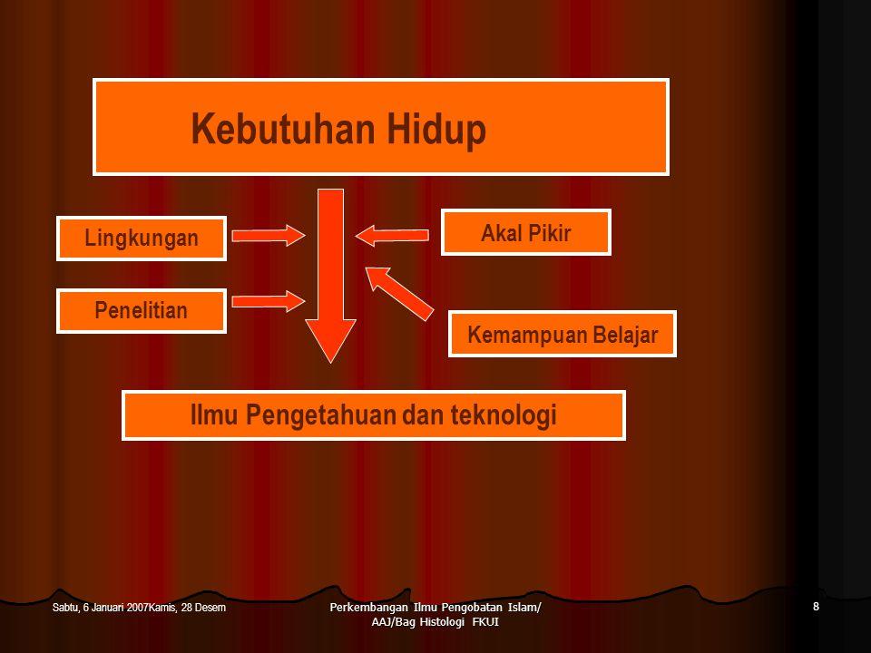 Ilmu Pengetahuan dan teknologi