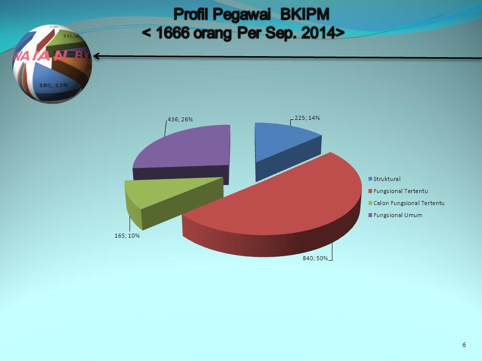 Profil Pegawai BKIPM < 1666 orang Per Sep. 2014> 6