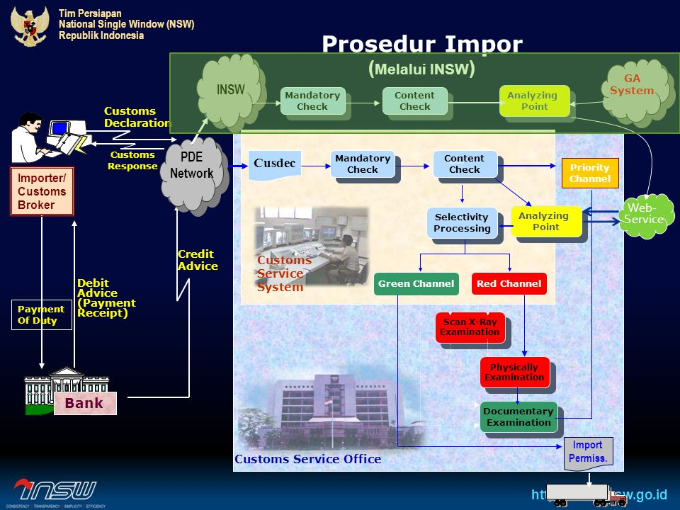 Prosedur Impor (Melalui INSW)