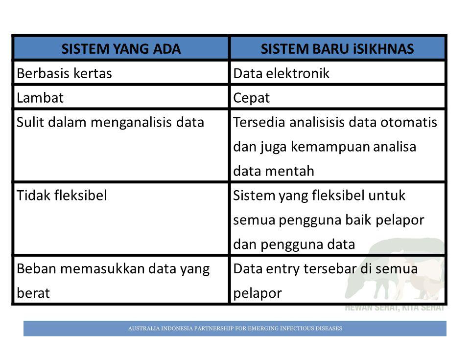SISTEM YANG ADA SISTEM BARU iSIKHNAS. Berbasis kertas. Data elektronik. Lambat. Cepat. Sulit dalam menganalisis data.
