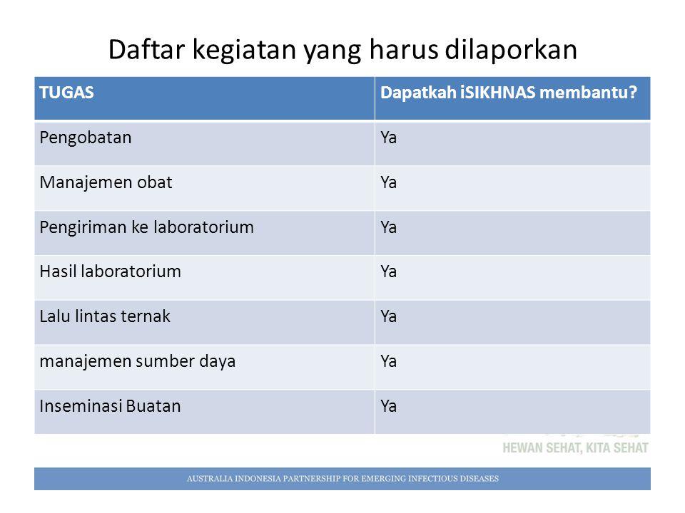 Daftar kegiatan yang harus dilaporkan