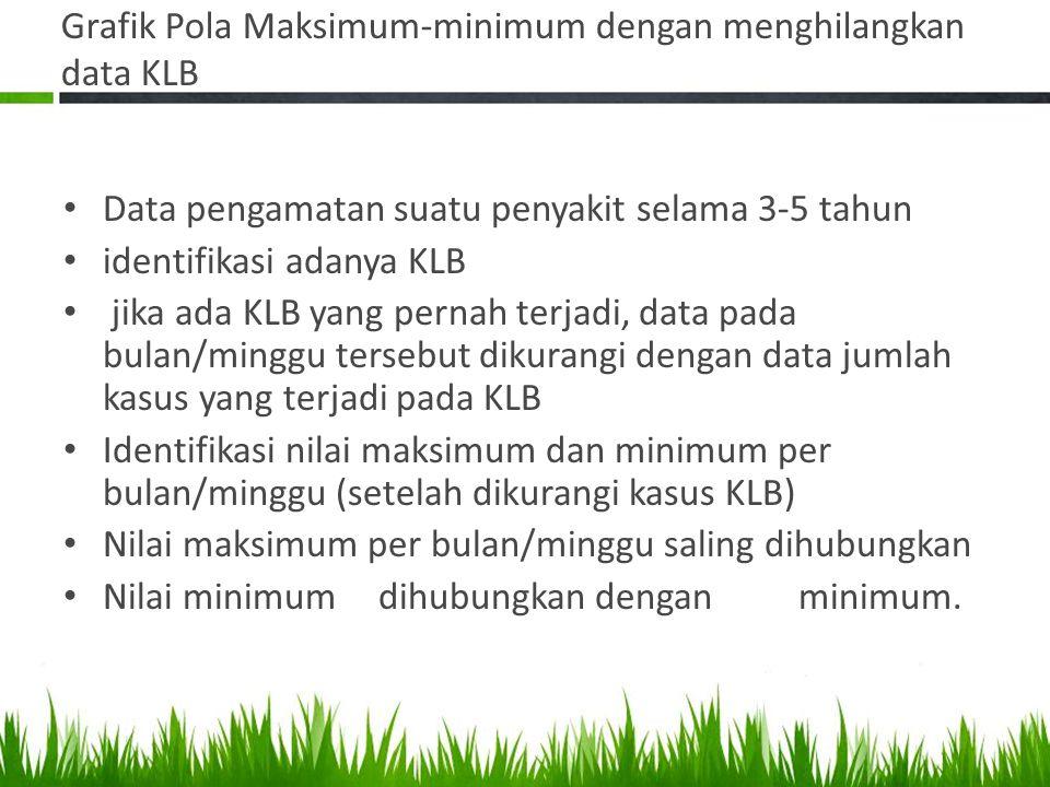 Grafik Pola Maksimum-minimum dengan menghilangkan data KLB