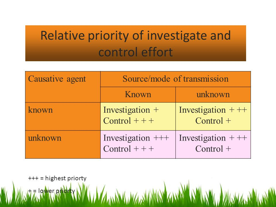 Relative priority of investigate and control effort