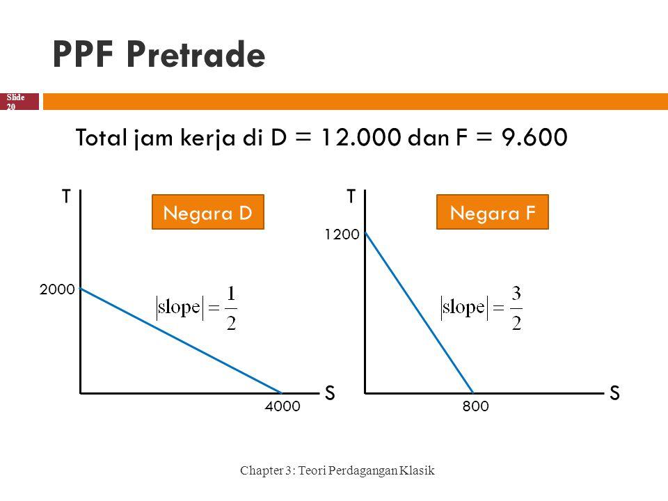 PPF Pretrade Total jam kerja di D = 12.000 dan F = 9.600 T S Negara D