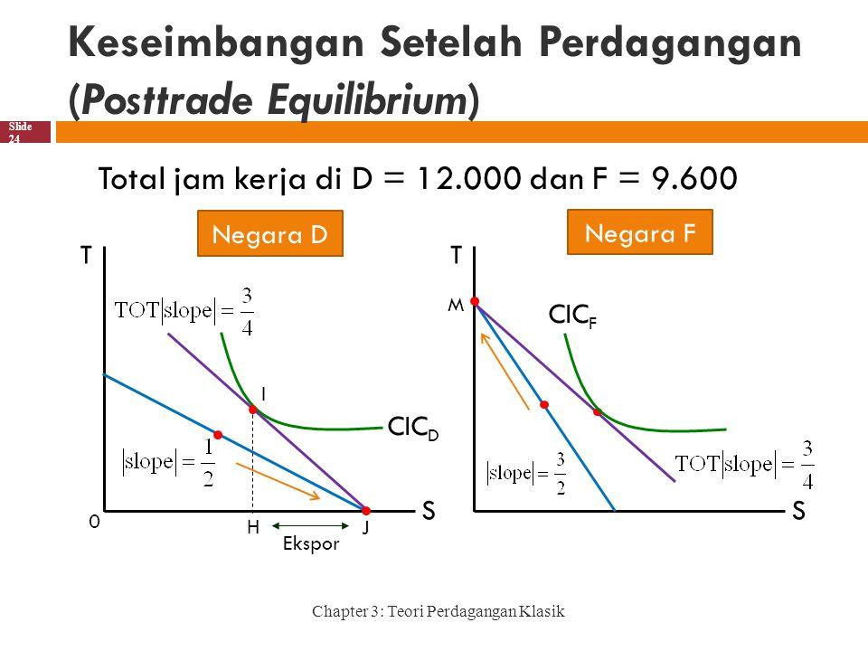 Keseimbangan Setelah Perdagangan (Posttrade Equilibrium)