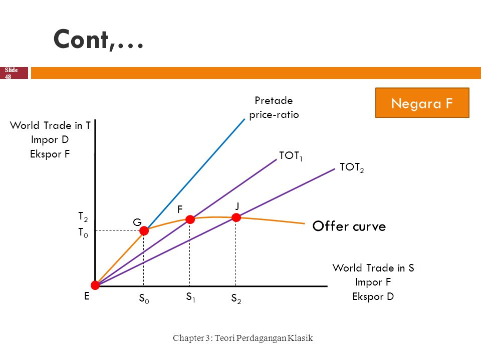 Cont,… Negara F Offer curve S2 S0 F S1 E G TOT2 TOT1 J T0 T2