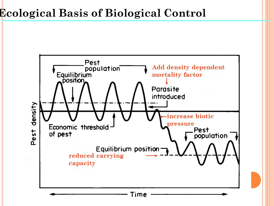 Ecological Basis of Biological Control