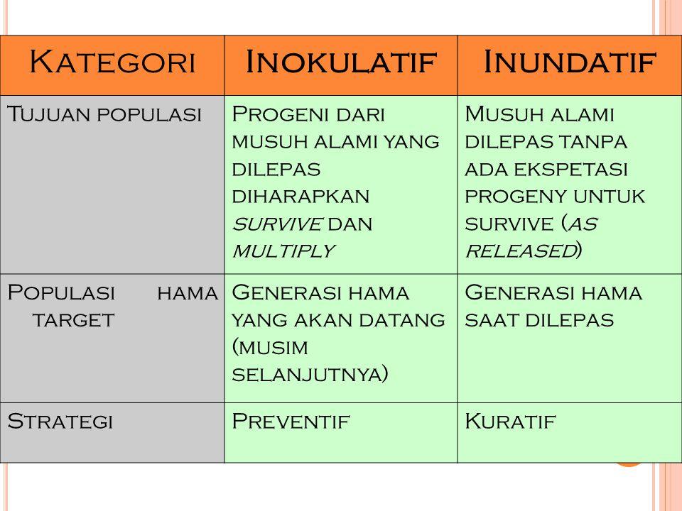 Kategori Inokulatif Inundatif Tujuan populasi