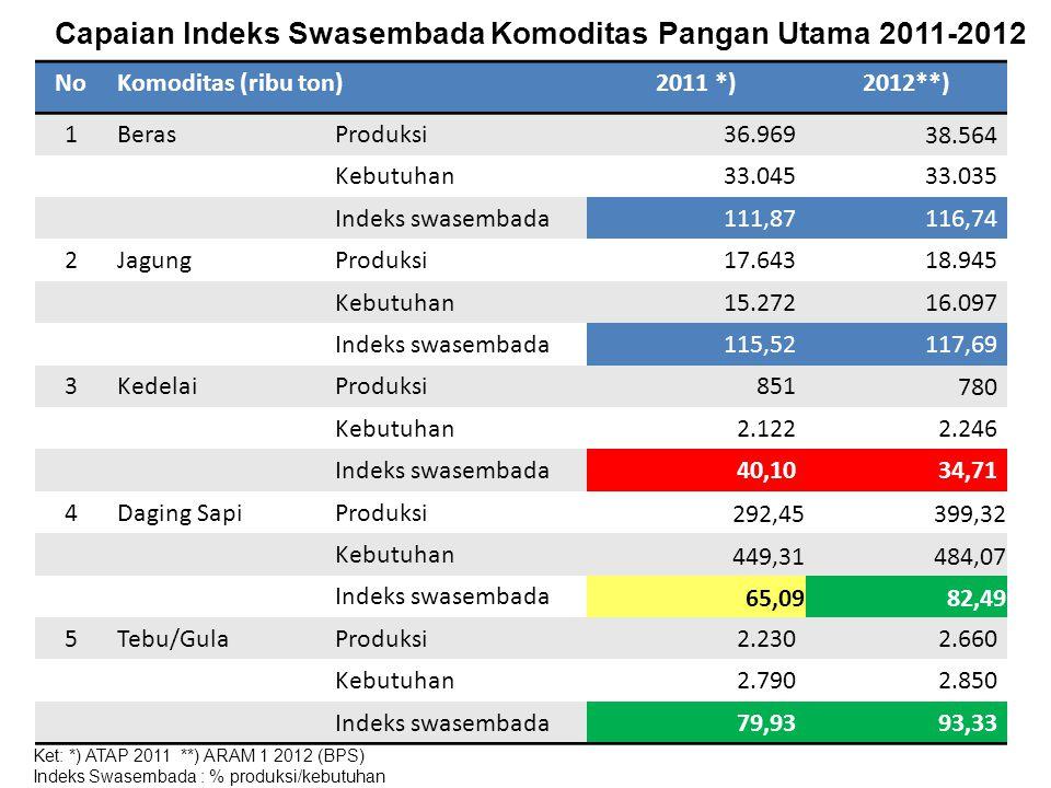 Capaian Indeks Swasembada Komoditas Pangan Utama 2011-2012
