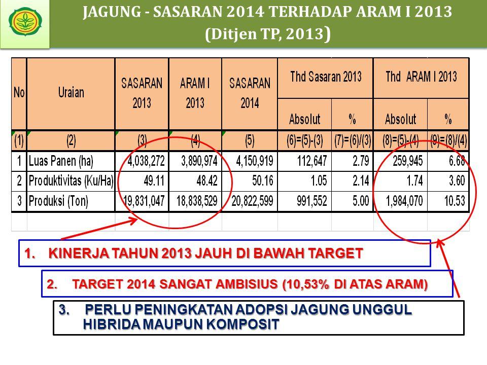JAGUNG - SASARAN 2014 TERHADAP ARAM I 2013