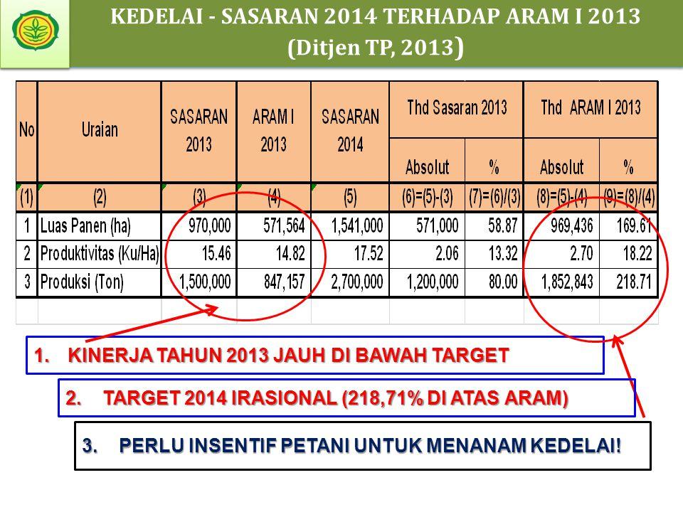 KEDELAI - SASARAN 2014 TERHADAP ARAM I 2013
