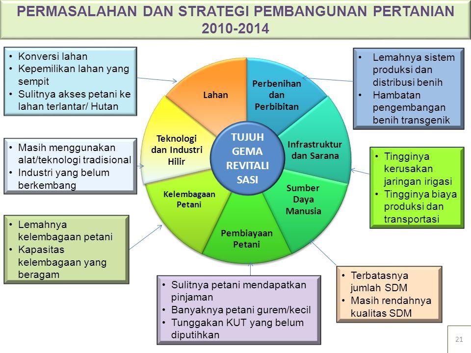 PERMASALAHAN DAN STRATEGI PEMBANGUNAN PERTANIAN 2010-2014