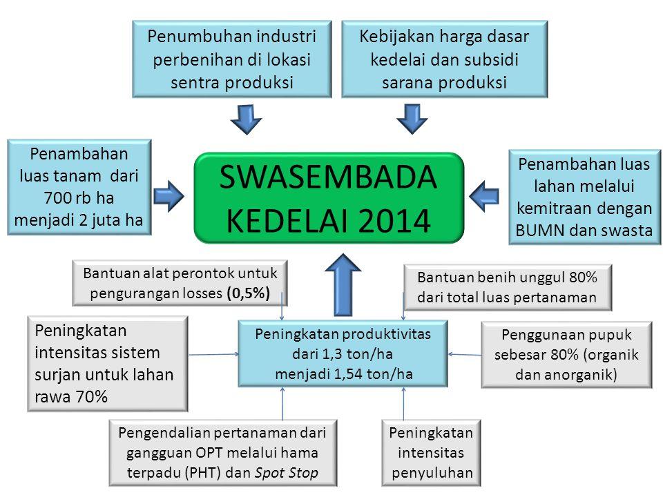 Penumbuhan industri perbenihan di lokasi sentra produksi