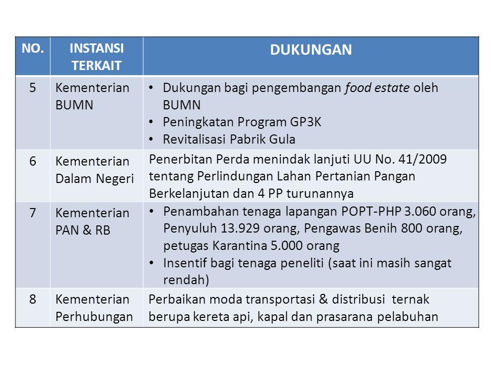 DUKUNGAN NO. INSTANSI TERKAIT 5 Kementerian BUMN