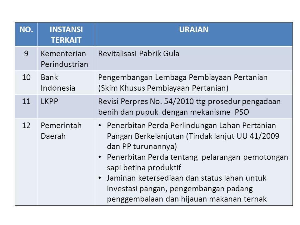 NO. INSTANSI. TERKAIT. URAIAN. 9. Kementerian Perindustrian. Revitalisasi Pabrik Gula. 10. Bank Indonesia.