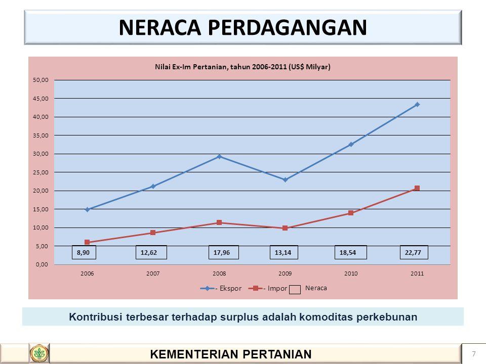 Kontribusi terbesar terhadap surplus adalah komoditas perkebunan