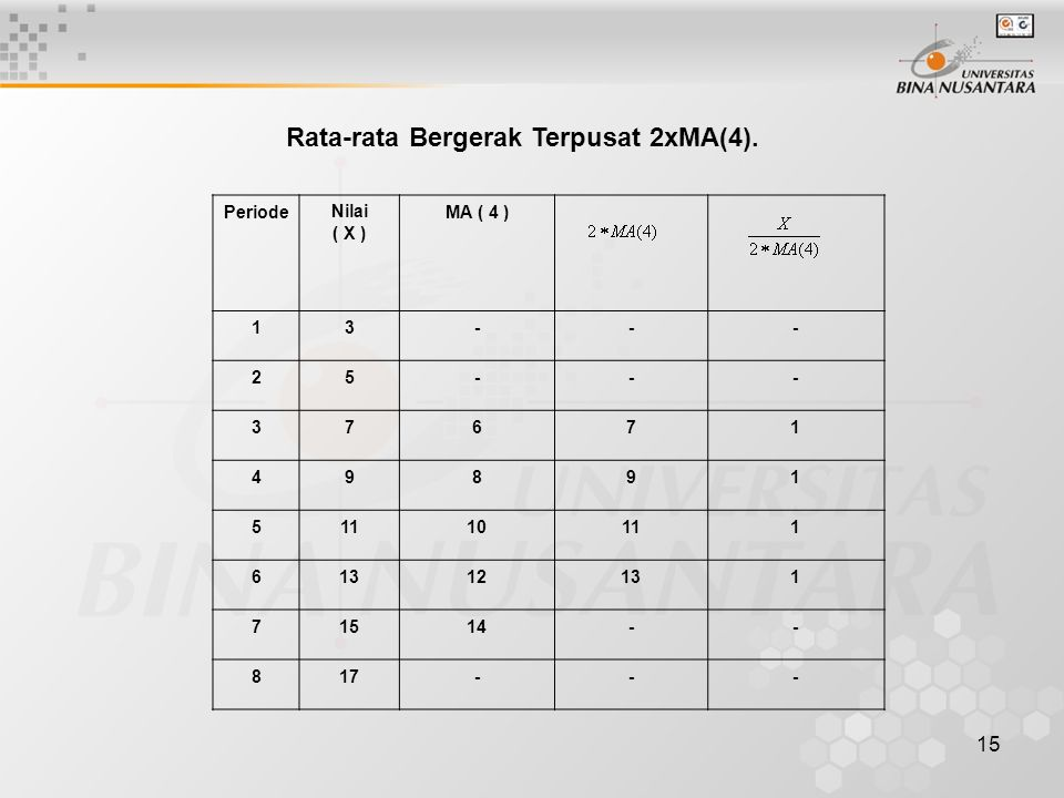 Rata-rata Bergerak Terpusat 2xMA(4).