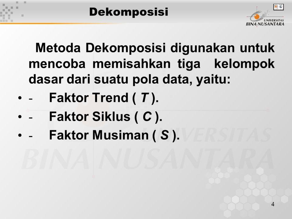 Dekomposisi Metoda Dekomposisi digunakan untuk mencoba memisahkan tiga kelompok dasar dari suatu pola data, yaitu: