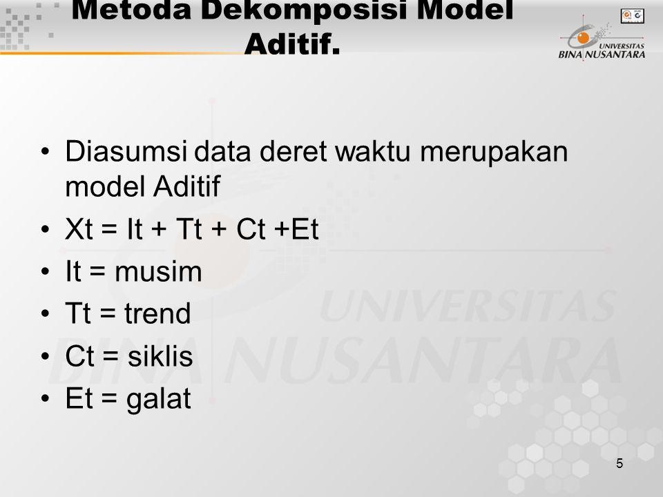 Metoda Dekomposisi Model Aditif.