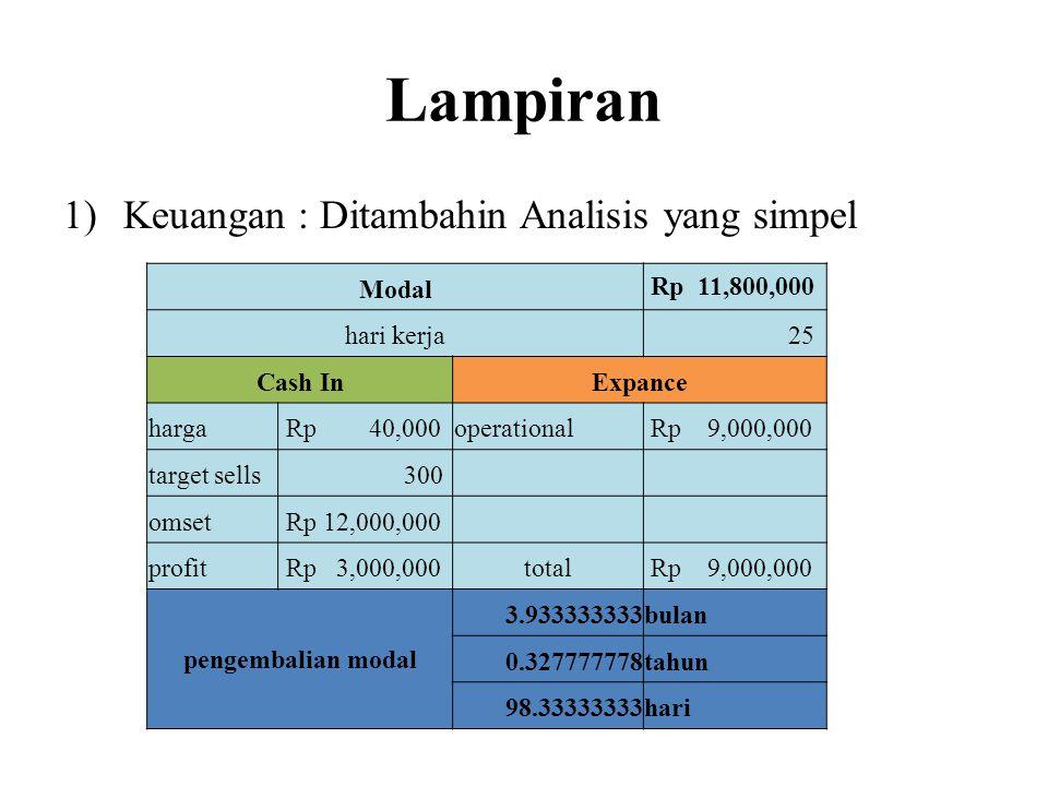 Lampiran Keuangan : Ditambahin Analisis yang simpel Modal