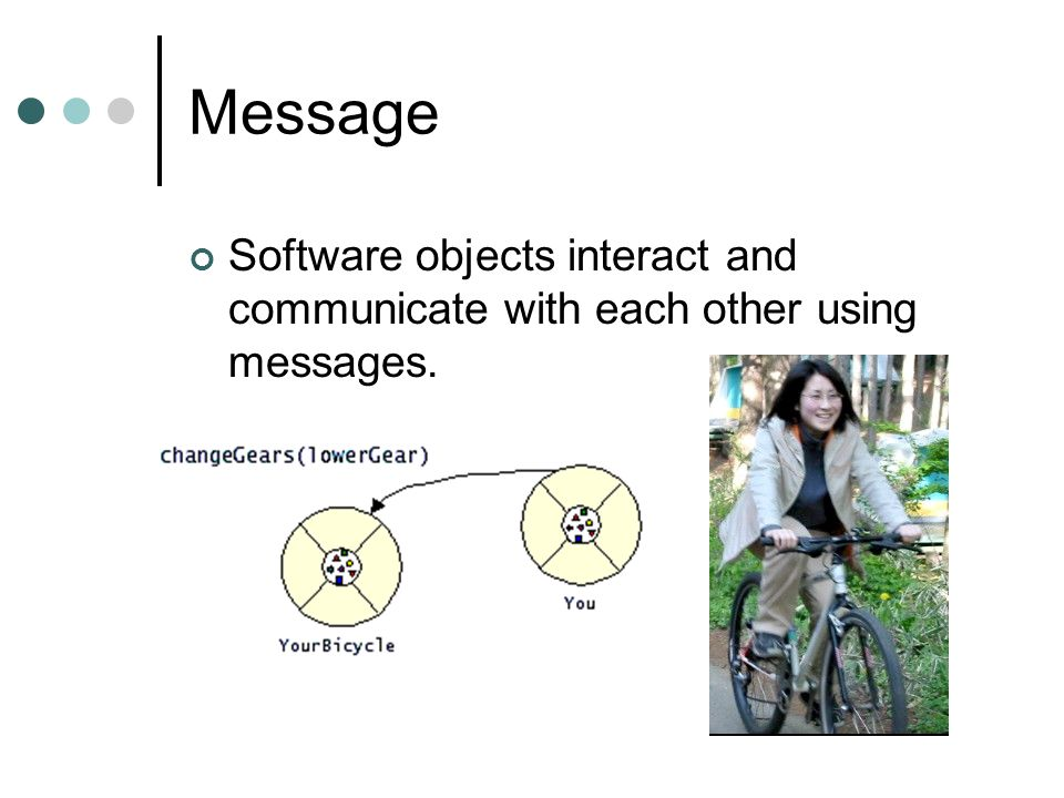 Message Software objects interact and communicate with each other using messages.