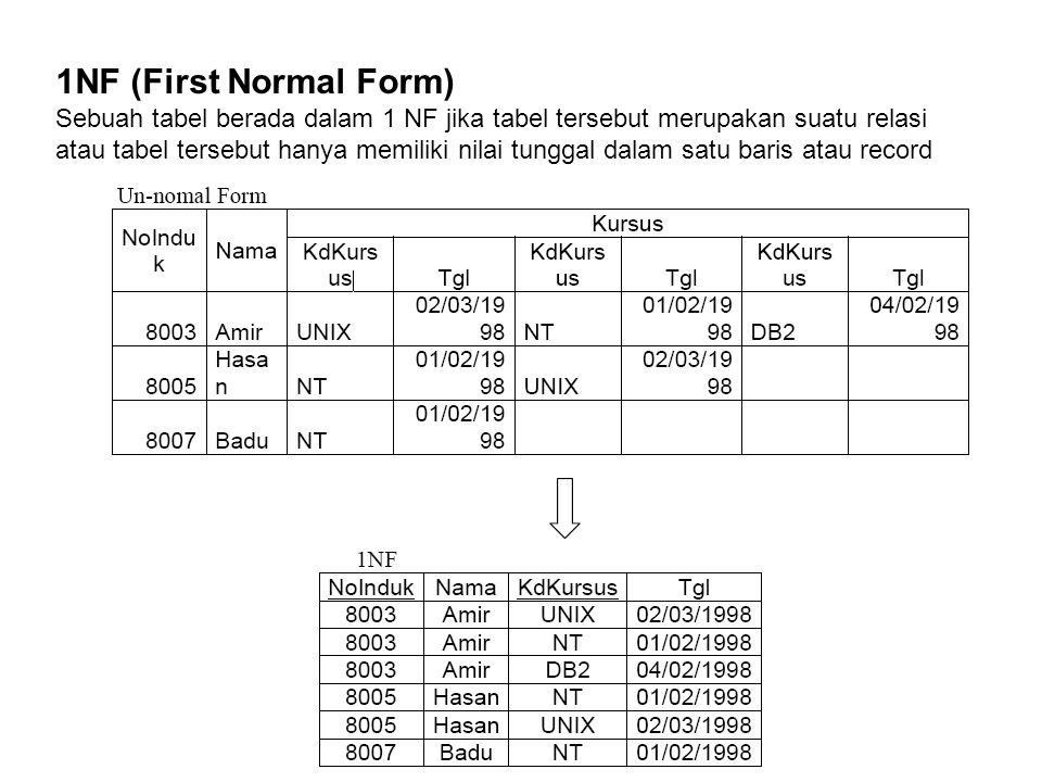 1NF (First Normal Form)