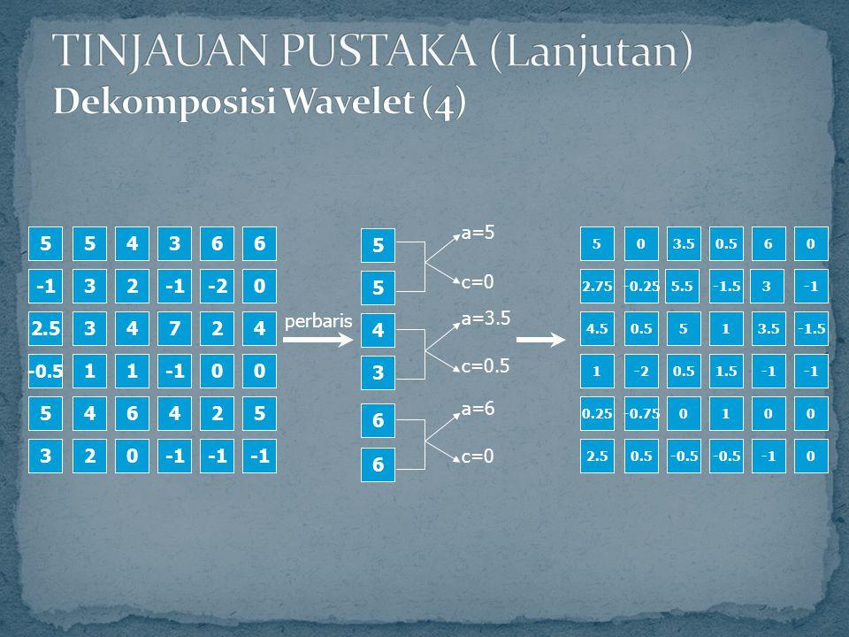 TINJAUAN PUSTAKA (Lanjutan) Dekomposisi Wavelet (4)