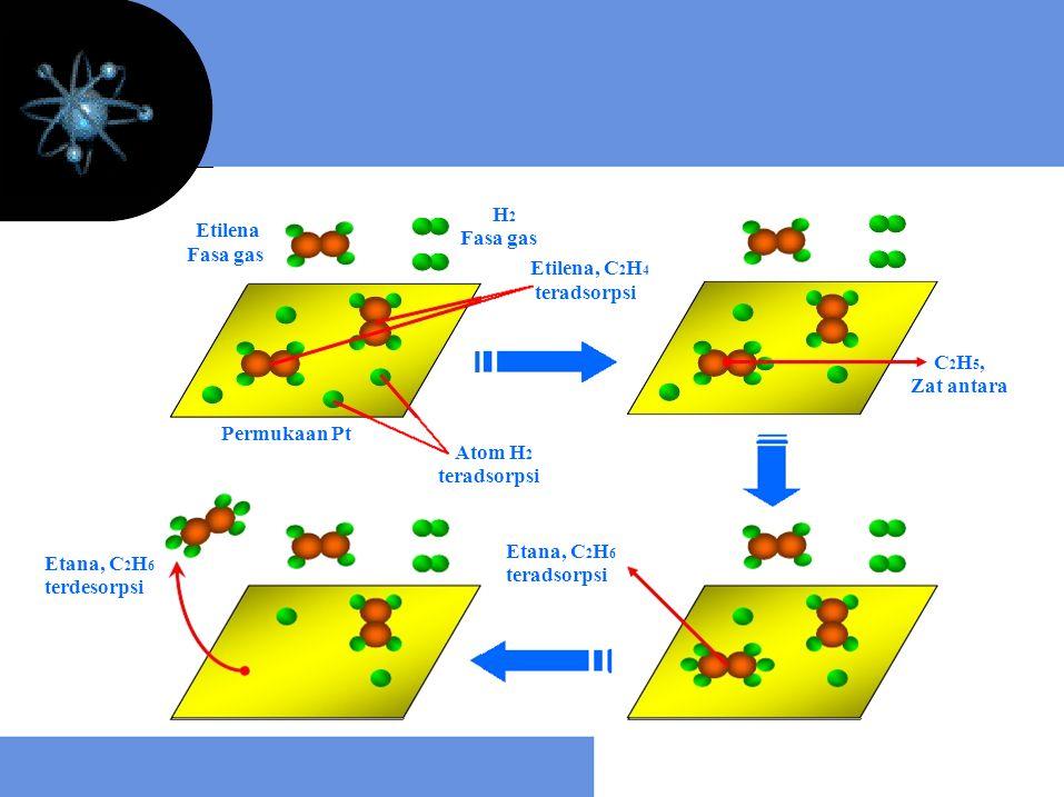 H2 Etilena C2H5, Etilena, C2H4 Fasa gas Permukaan Pt Atom H2