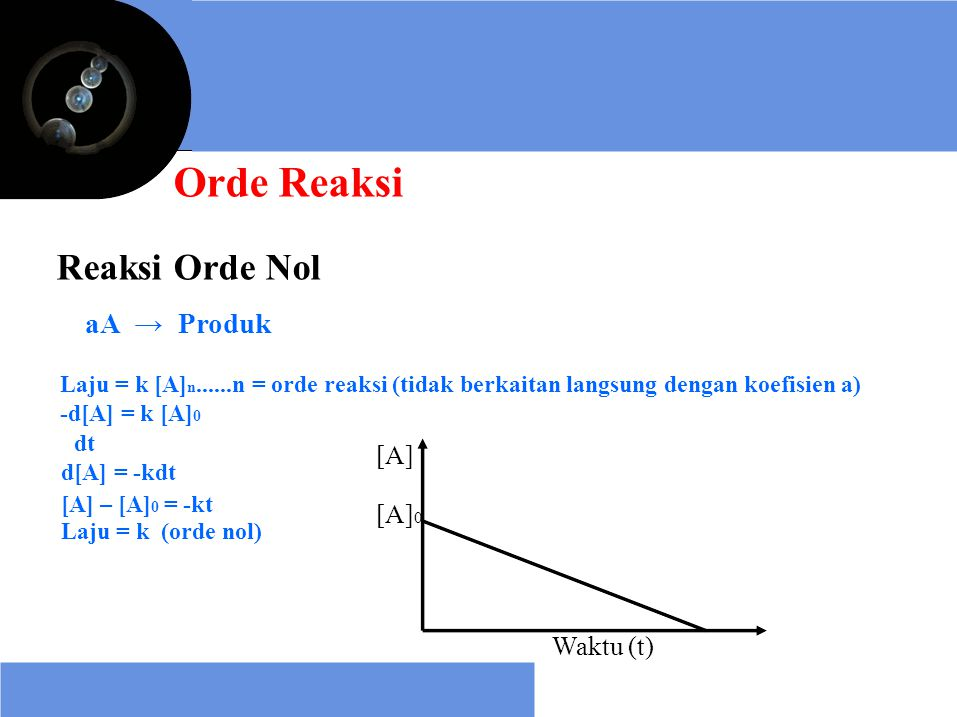 Reaksi Orde Nol aA → Produk