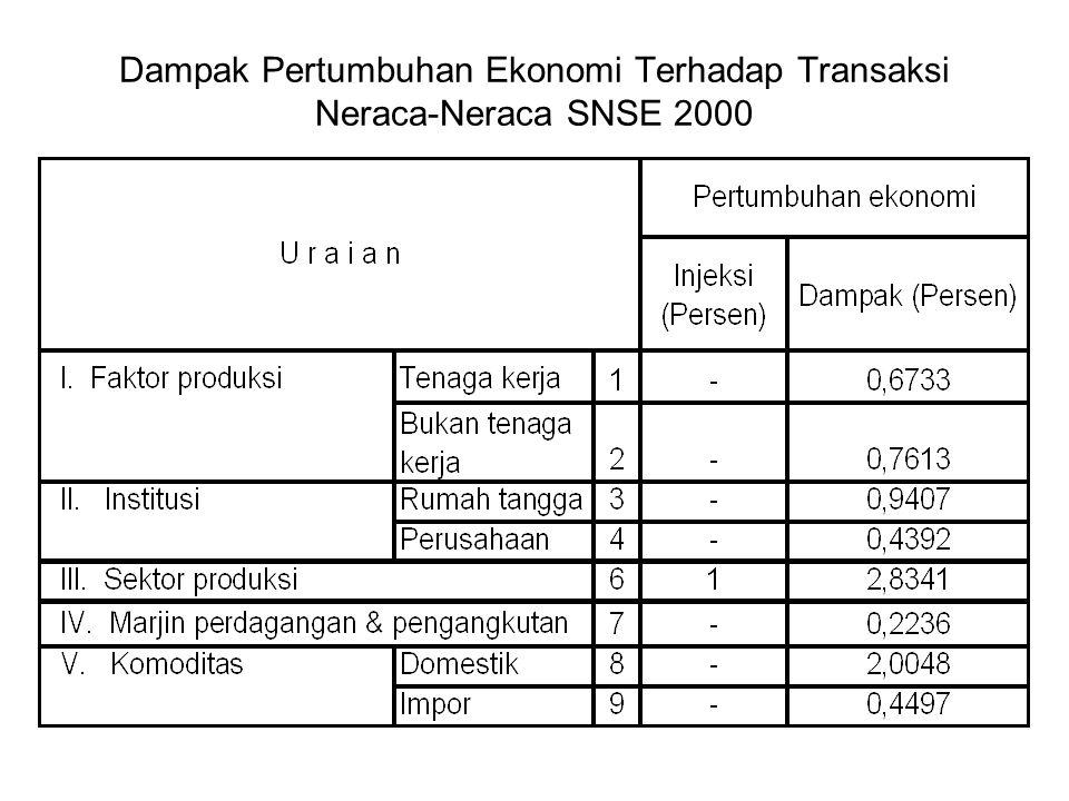 Dampak Pertumbuhan Ekonomi Terhadap Transaksi Neraca-Neraca SNSE 2000