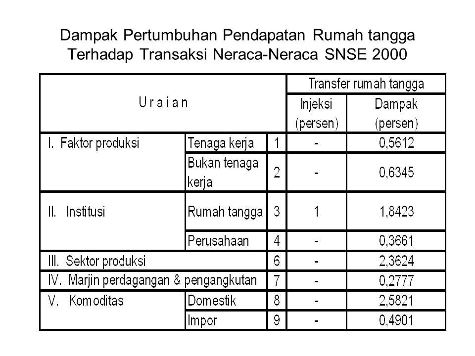 Dampak Pertumbuhan Pendapatan Rumah tangga Terhadap Transaksi Neraca-Neraca SNSE 2000