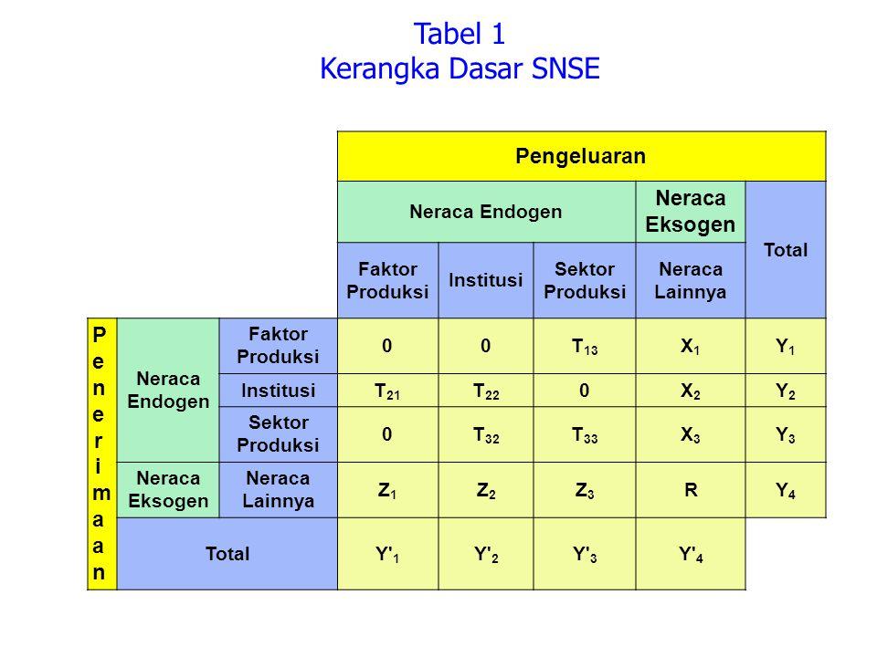 Tabel 1 Kerangka Dasar SNSE Pengeluaran Neraca Eksogen Penerimaan